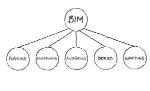 RKW BIM 05